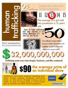 Human Trafficking Statistics Graphics Image